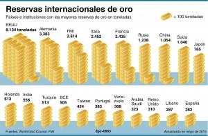 Países e instituciones con las mayores reservas de oro. (Crédito: dpa)