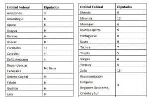 Cantidad de diputados que corresponde a cada entidad federal